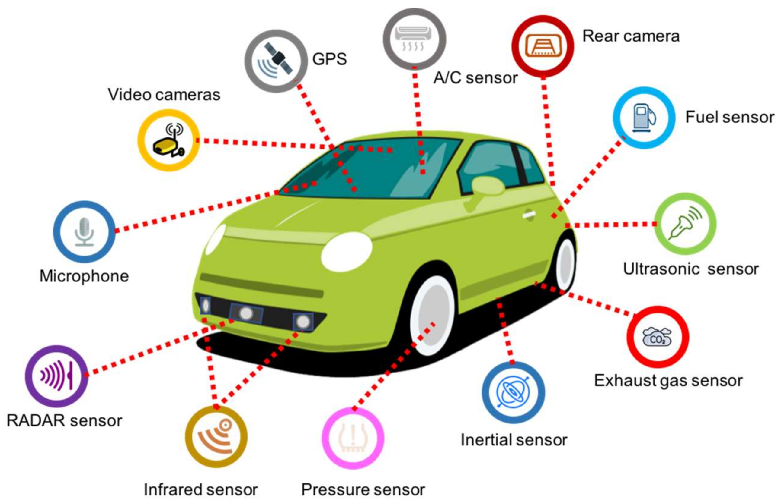 What are Different Types of Sensors used in Vehicles in 2021?